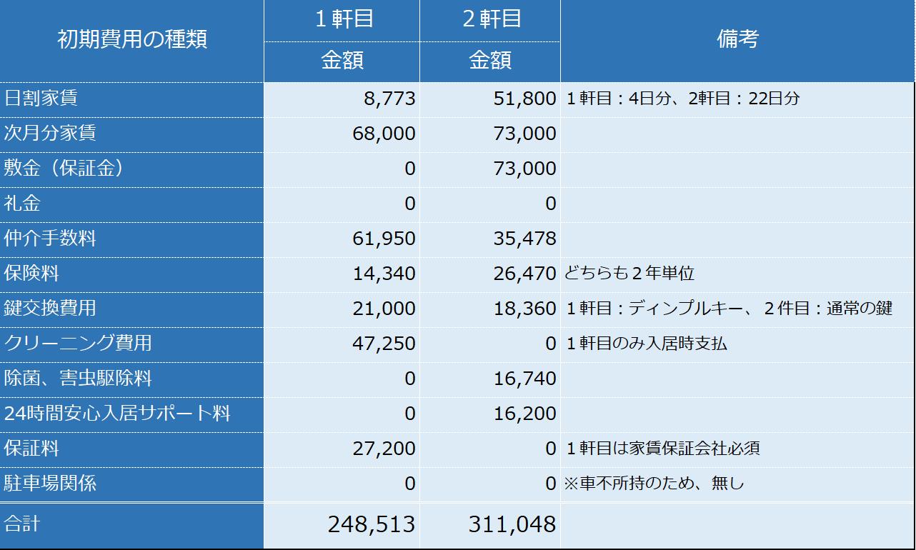 初期 賃貸 費用 契約